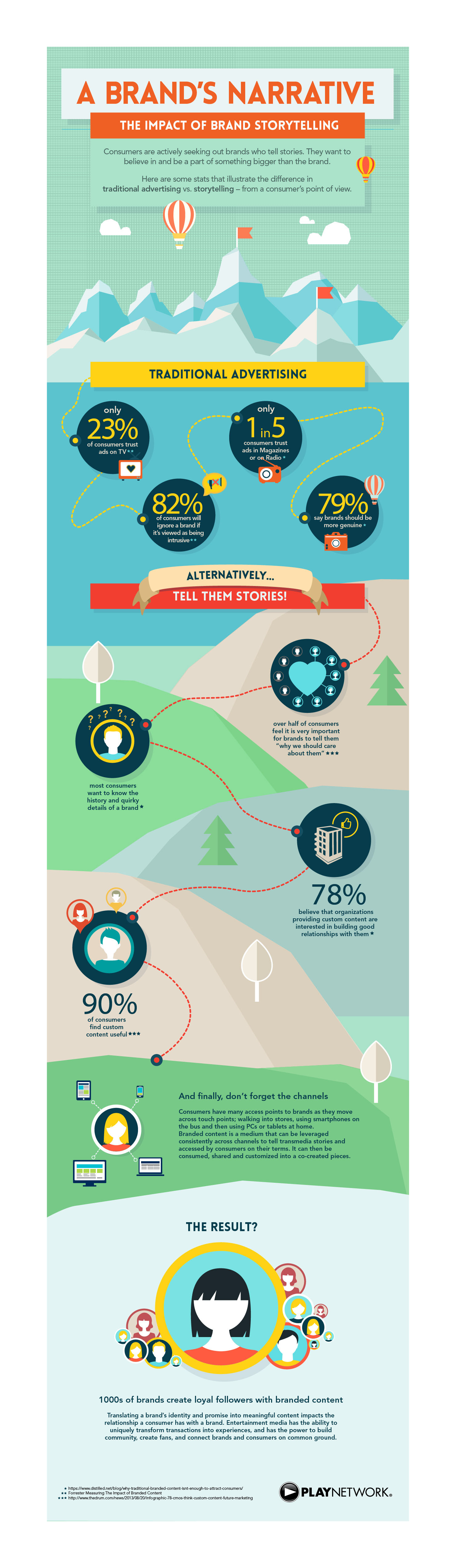 Play Network Storytelling Infographic