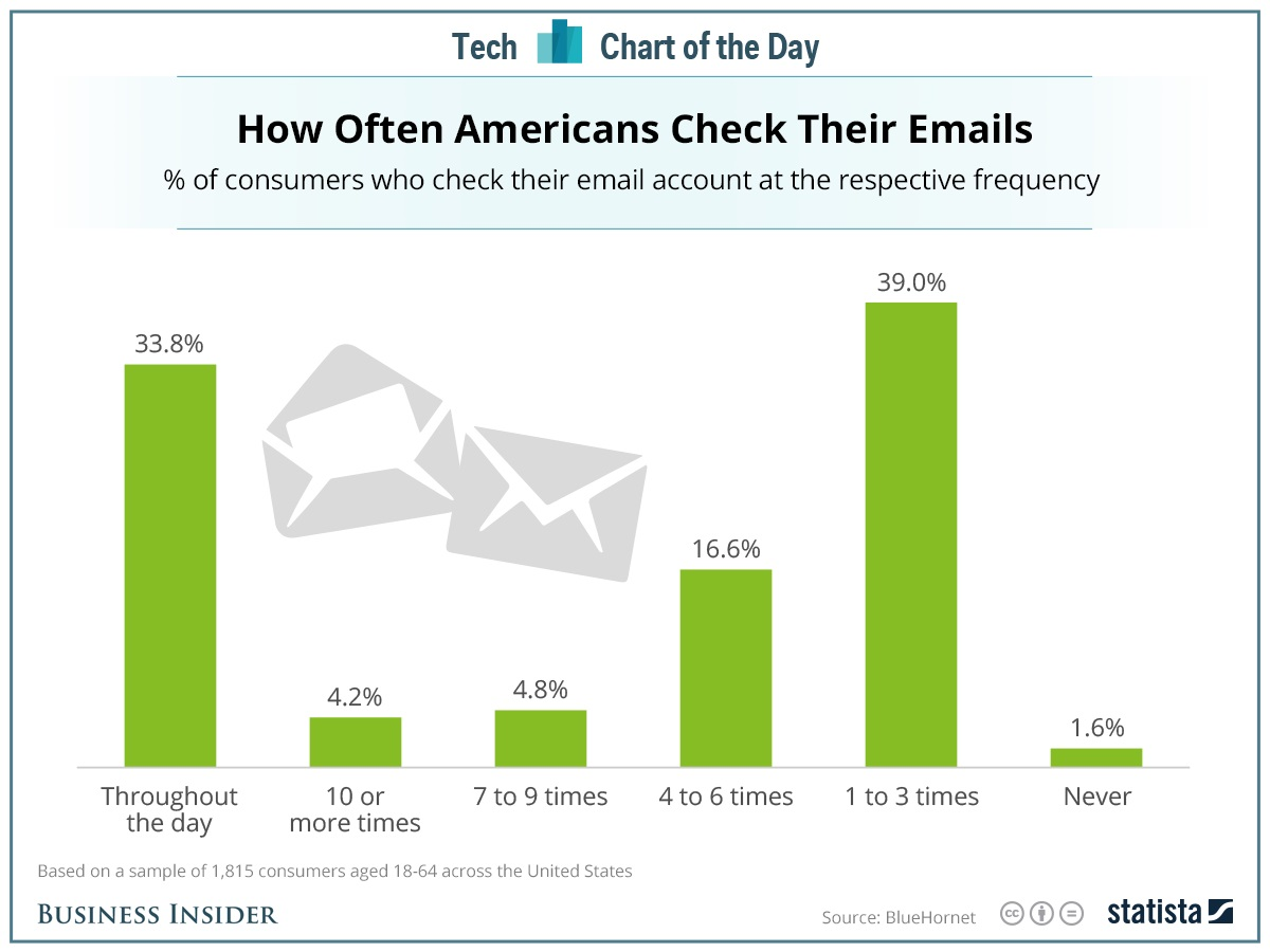 statista email frequency