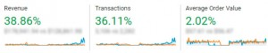 Onecklace SEO Case Study: Revenue Increases
