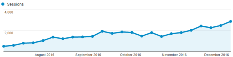 Organic Traffic Increase